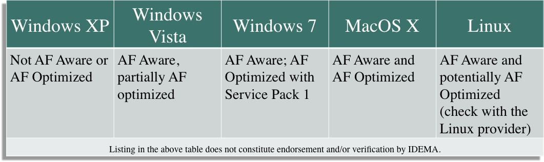 Windows XP, not AF aware or AF Optimized; Windows Vista, AF aware, partially AF optimized; Windows 7, AF aware; AF optimized with service pack 1; MacOS X, AF aware and af optimized; Linux AF aware and potentially AF optimized (check with the Linux Provider)